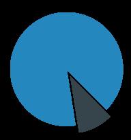 Quantum.io : KPI Metrics & IoT Dashboard